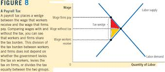How To Figure Out Payroll Tax Microeconomics How Are Workers Harmed From Firms Payroll Tax