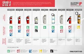 Extinguisher Types Pdf Fire Extinguishers Save Livesfire