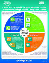 vocational school careers career technical education champlain valley educational services