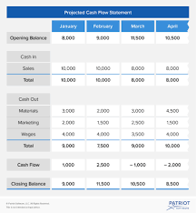Creating A Cash Flow Statement How To Create A Cash Flow Projection