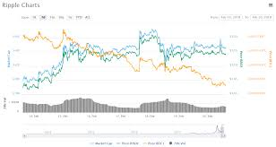 Ripple Coin Census Ripple Xrp Charts Trading