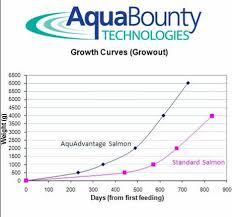 Fis Tm Aquaculture Aquadvantage Fish Advanced