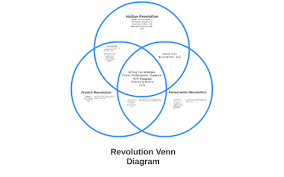 Compare American And French Revolution Venn Diagram Haitian Revolution By Griff Zdro On Prezi