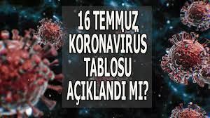 16 Temmuz bugünkü koronavirüs tablosu! Son dakika Türkiye korona vaka  sayısı ve ölü sayısı son durumu nedir? - Son Dakika Haberler Milliyet