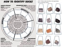 Identifying Rocks And Minerals Chart Rock Lab Rock Identification