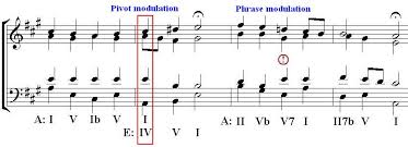 Music Modulation Chart Tom Pankhursts Choraleguide Learning Resources