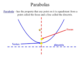 objective parabolas students will graph and write equations of parabolas
