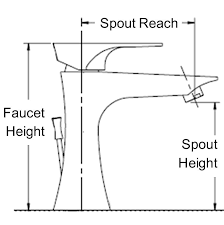 measuring spout reach and height