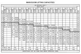Terex Bt3470 Load Chart 100 Ton Crane Load Chart Pdf Bedowntowndaytona Com