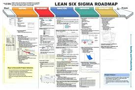 Lean Pitch Chart Dmaic Report Template Lean Six Sigma Flow Chart Project