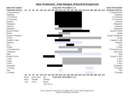 New Testament Manuscripts Chart Dating The Oldest New Testament Manuscripts Seeking The