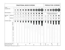 Pilot Holes Sizes Drill Bit And Tap Chart Sample Charts