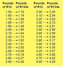 Car Refrigerant Capacity Chart Simplefootage Ford Refrigerant And Oil Capacity Charts