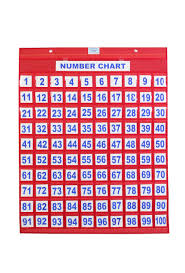 Image Of Number Chart 1 100 Number Chart 1 100