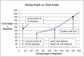 Physics Of A Golf Swing