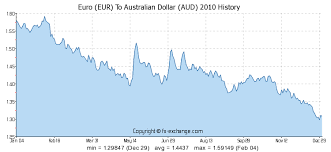 Currency Exchange Historical Charts Currency Exchange Rates