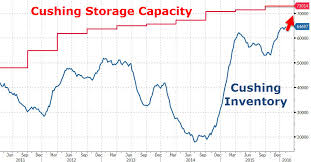 The Most Ominous Warning That Oil Storage Is About To