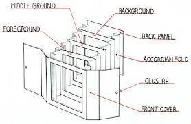 Zur vorlage und anleitung zum basteln. 25 Tunnel Buch Ideen Tunnel Buch Basteln Mit Papier Papierdesign