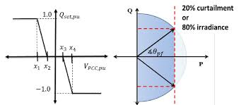 left volt var control curve used for local pv reactive power   left volt var control curve used for local pv reactive