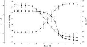 Reducing Activity Glucose Metabolism And Acid Tolerance