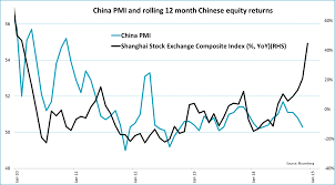 China Stock Index Chart Six Charts To Make You Suspicious Of The Chinese Equity