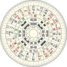 picture chinese feng shui compass