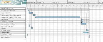 Gantt Chart For Restaurant Task 2 Project Plan Caseys Blog