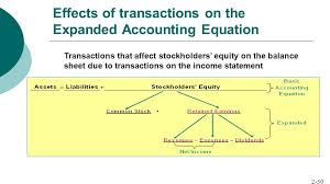effects of transactions on the expanded accounting equation