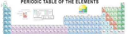 32 column periodic table