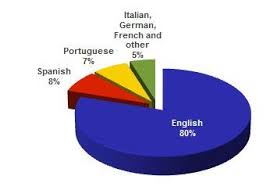 Pie Chart Language Language Pie Chart Costa Rica Exploring Costa Rica Gls 251