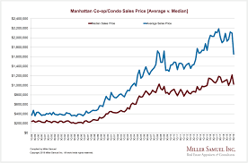 Lobster Price Chart Manhattan Co Op Condo Sales Price Average V Median