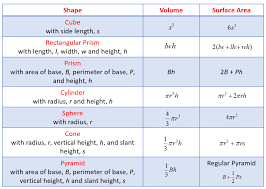 solid geometry types of solids formulas examples worksheets s