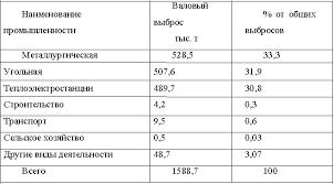 Реферат Причины загрязнения атмосферного воздуха в Донбассе  Причины загрязнения атмосферного воздуха в Донбассе