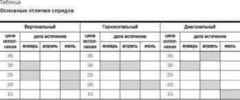 Премия по валютному опциону согласно распоряжению