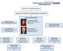 Office Of Information Systems Management Oism Organization