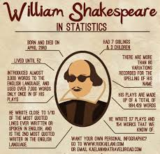shakespeare writing google search william shakespeare william shakespeare as i m sure you all know because if you don t you need to climb out from under whatever rock you ve been living underneath for the