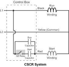 csir vs cscr what s the difference franklin aid the result is that motors in cscr systems are slightly more efficient tend to have slightly higher starting torque and tend to run slightly smoother than