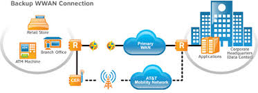 wireless internet a wireless wan at t premier business center connectivity or as the primary solution in places where wireline solutions are not viable options both solutions are shown in the following diagrams