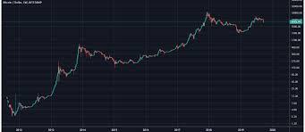 Chart Bitcoin Bitcoin Price Chart Coinhouse