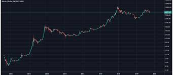 Chart Price Of Bitcoin Bitcoin Price Chart Coinhouse
