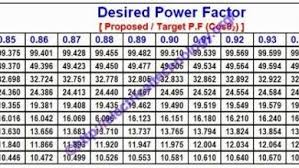 Run Capacitor Sizing Chart How To Find Capacitor Size In Kvar F For Pf Improvement