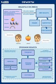 Электронное приложение к учебнику Информатика для класса Плакат Объекты