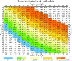 Dew Point Versus Humidity Chart Temperature Relative Humidity And Dew Point In Air Conditioning