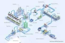Sugarcane Mill Flowchart Process Flow Diagram Process