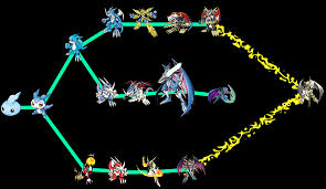 Digimon World Dawn Digivolution Chart 45 Curious Digimon Dusk Digivolution Chart