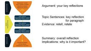 Reflective Essay Writing Examples Reflective Essays Anu
