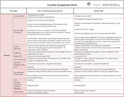 New Tax Plan Chart New Tax Plan Comparison Chart Bracewell Llp