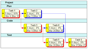 Chart Group Wbs Schedule Pro Multiple Hierarchies And Grouping In A