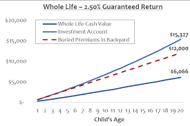 High premiums (much higher due to policy fees, commissions, and then also. Why Life Insurance For Kids Is A Scam Smart Money Mamas