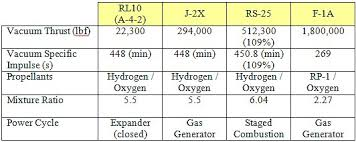 Closed Cycle Engine Liquid Rocket Engines J 2x Rs 25
